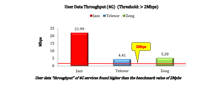 Jazz maintains its 4G network superiority as per the Quality of Service Survey 2019