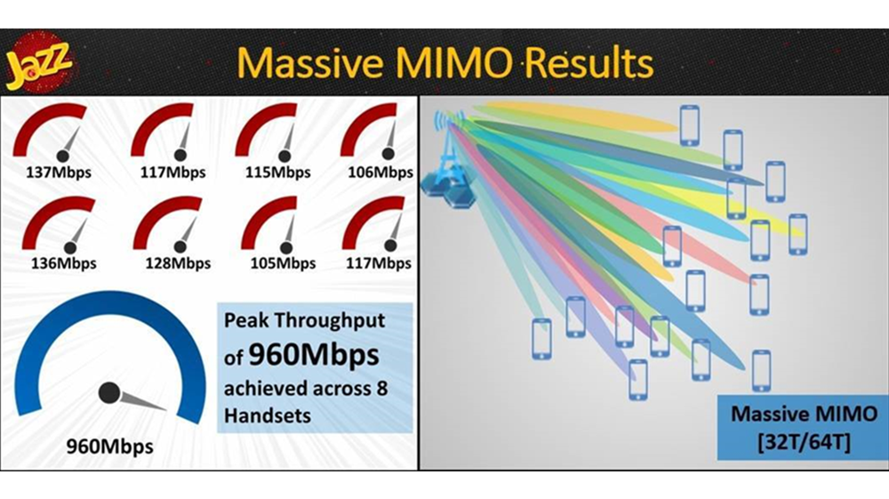Jazz successfully rolls out Massive MIMO technology to deliver premium LTE experience